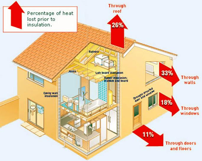 Spray Polyeurathane Foam Spf Insulation Is Possibly The Best On Market For Your Home It Will Save Money Monthly Heating Bill